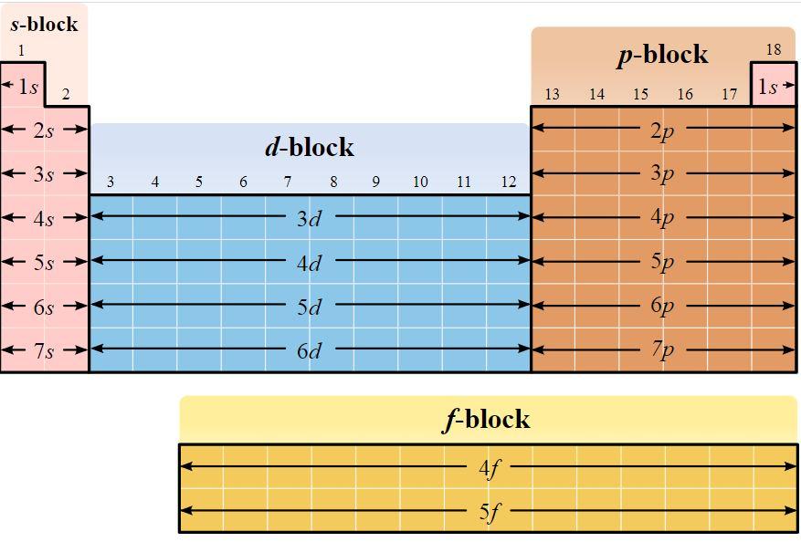 Блокова діаграма періодичної таблиці