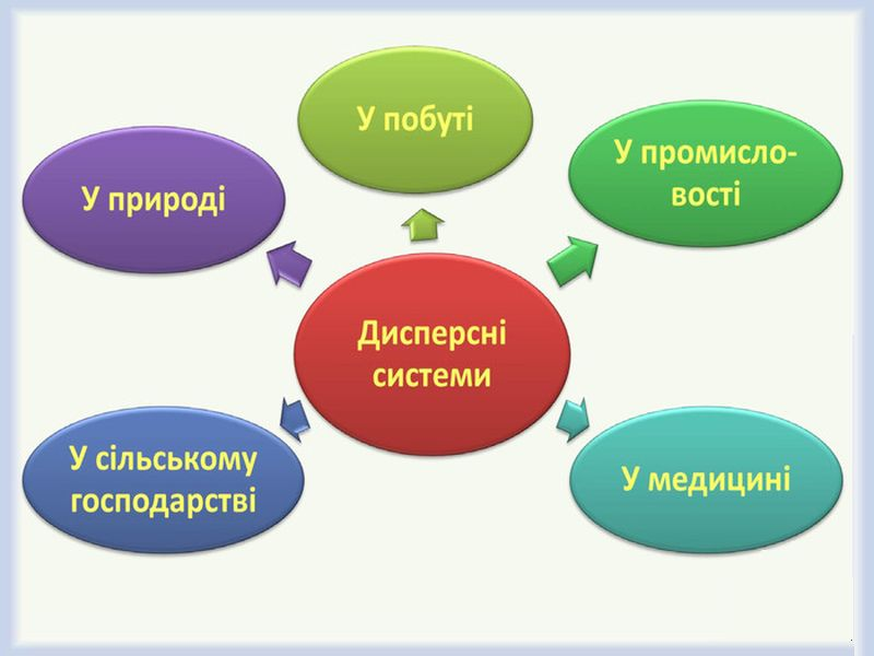 Де зустрічаються дисперсні системи