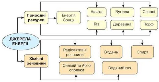 Джерела енергії