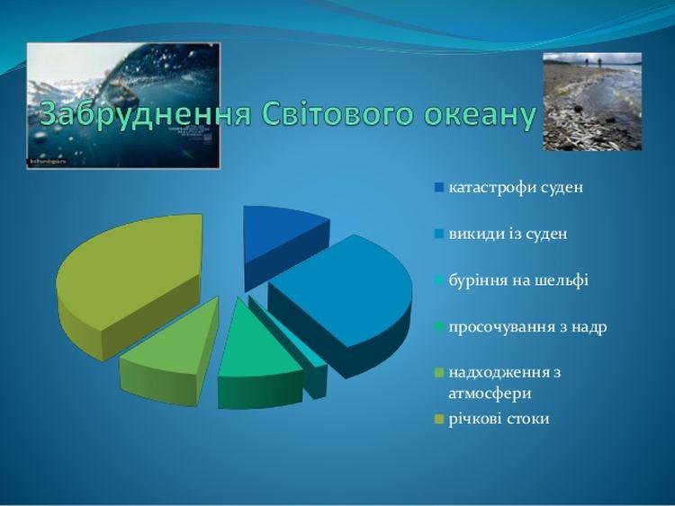 Джерела забруднення світового океану