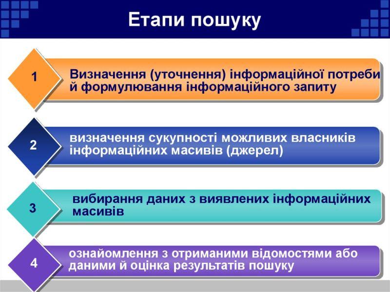 Етапи інформаційного пошуку