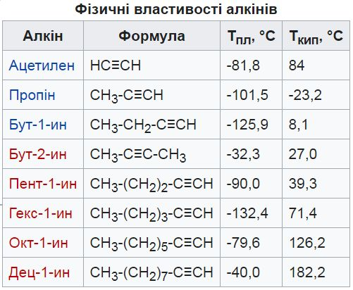 Фізичні властивості алкінів