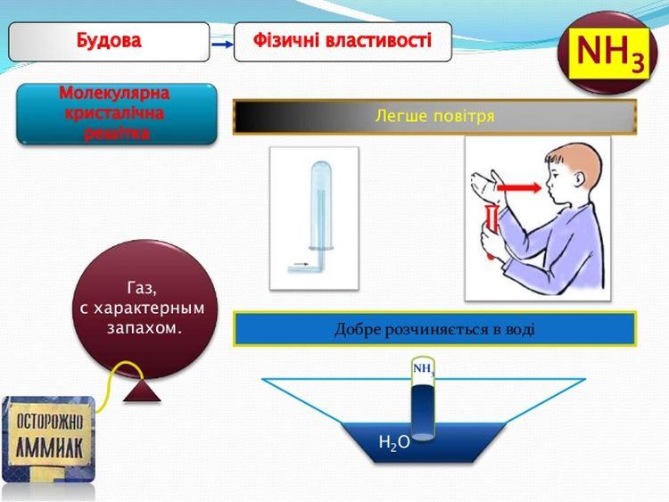 Фізичні властивості аміаку
