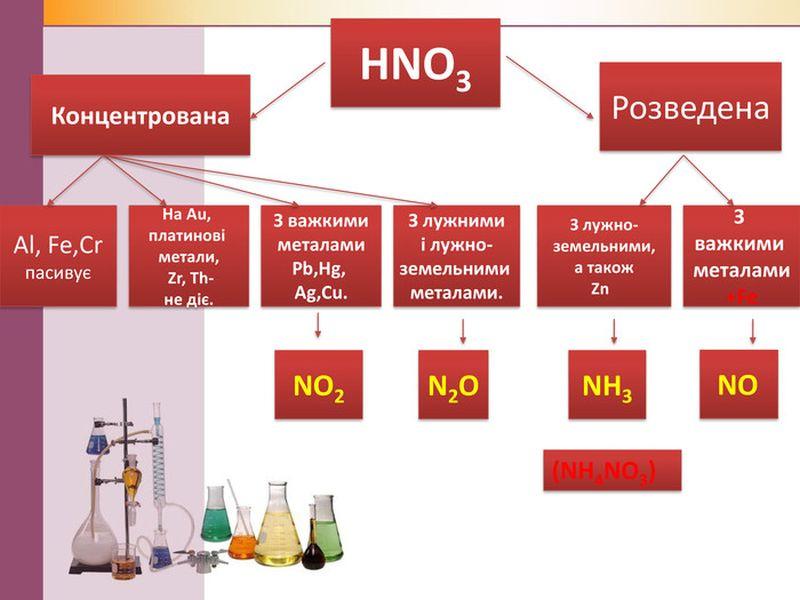 Фізичні властивості нітратної кислоти2