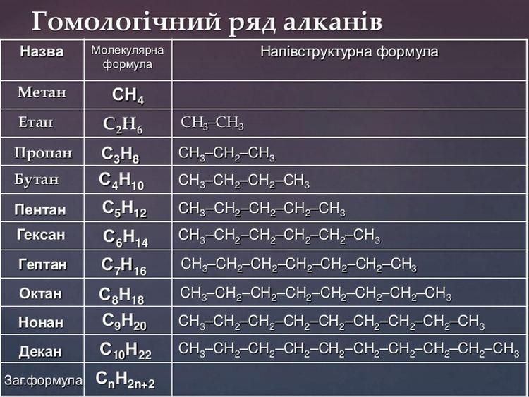 Гомологічний ряд алканів