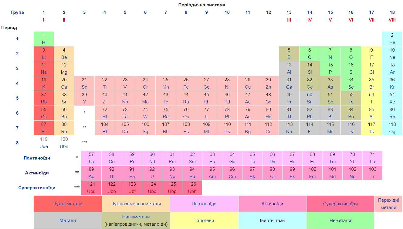 Графічне представлення Періодичної таблиці хімічних елементів Менделєєва