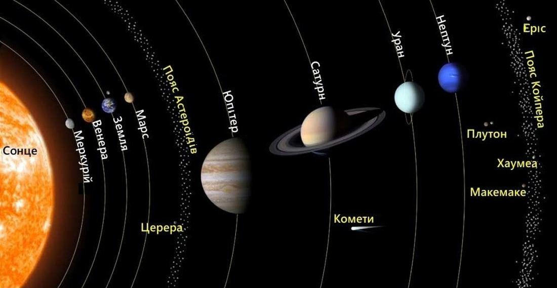 Карта сонячної системи