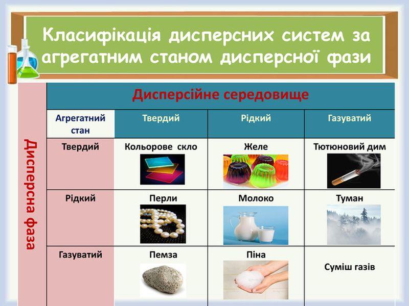 Класифікація дисперсних систем за агрегатним станом дисперсної фази