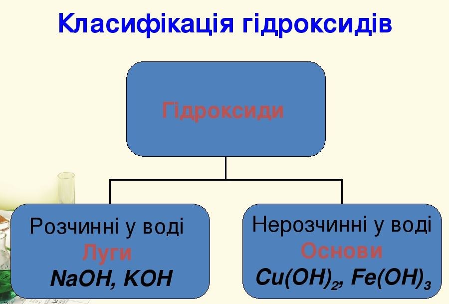 Класифікація гідрооксидів