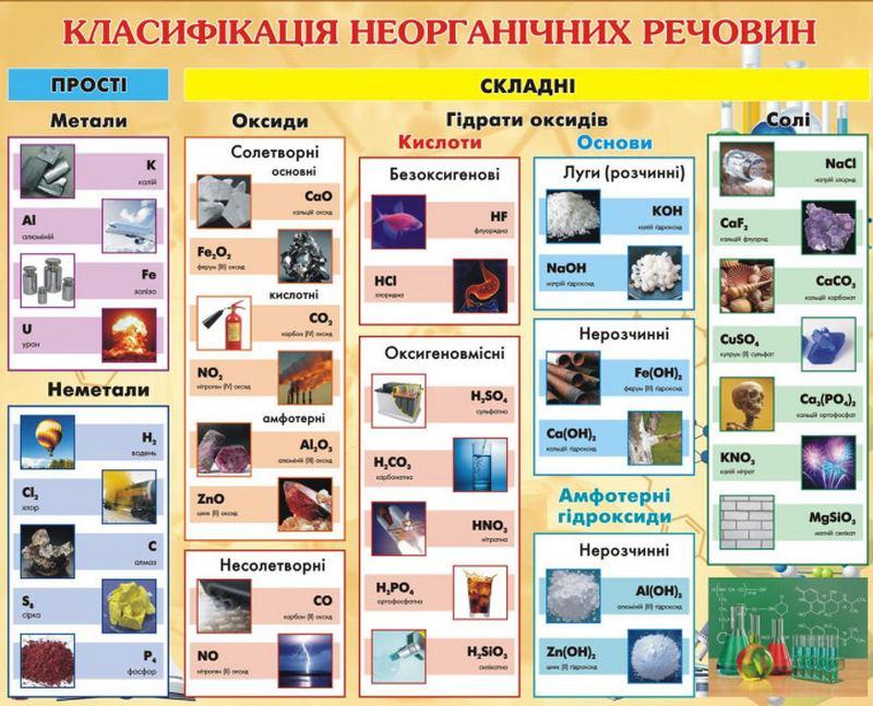 Класифікація неорганічних речовин