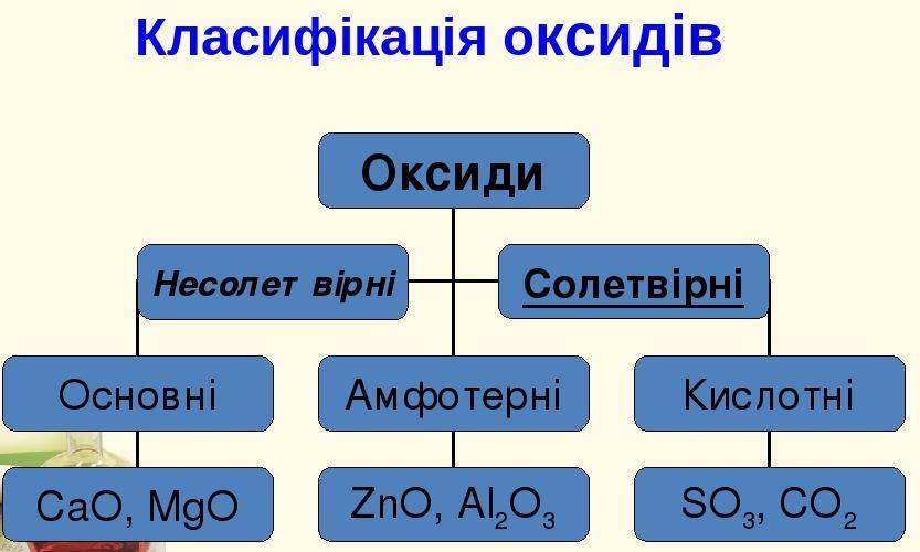 Класифікація оксидів2