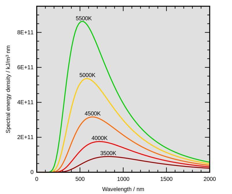 Криві потоку випромінювання абсолютно чорних тіл з різною температурою.