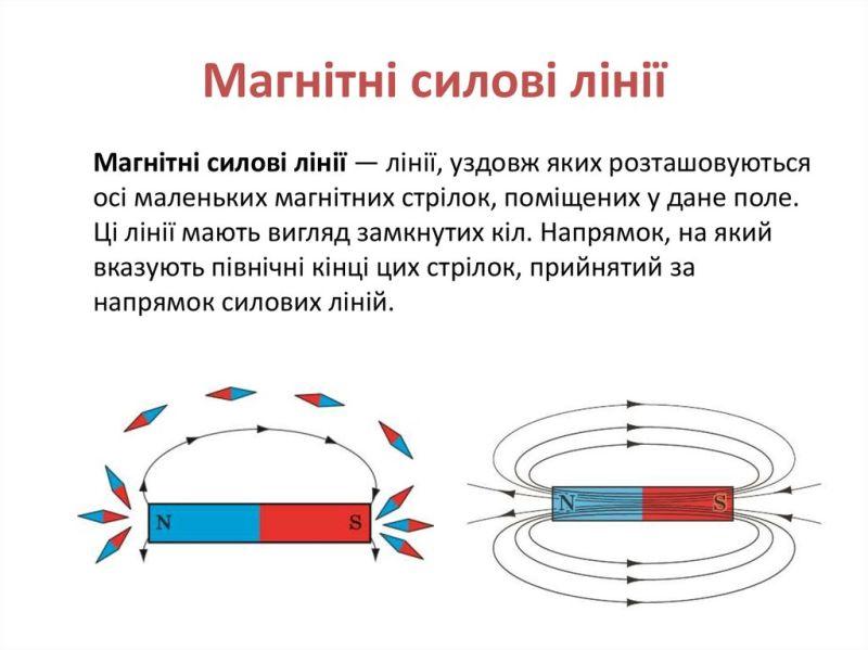Магнітні силові лінії