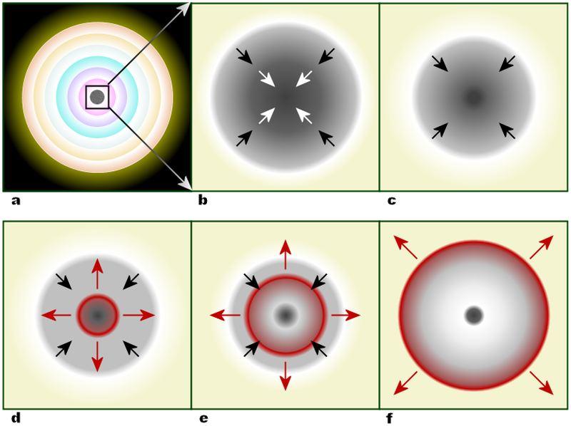 Модель механізму гравітаційного колапсу