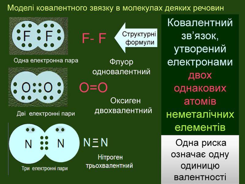 Моделі ковалентного зв'язку