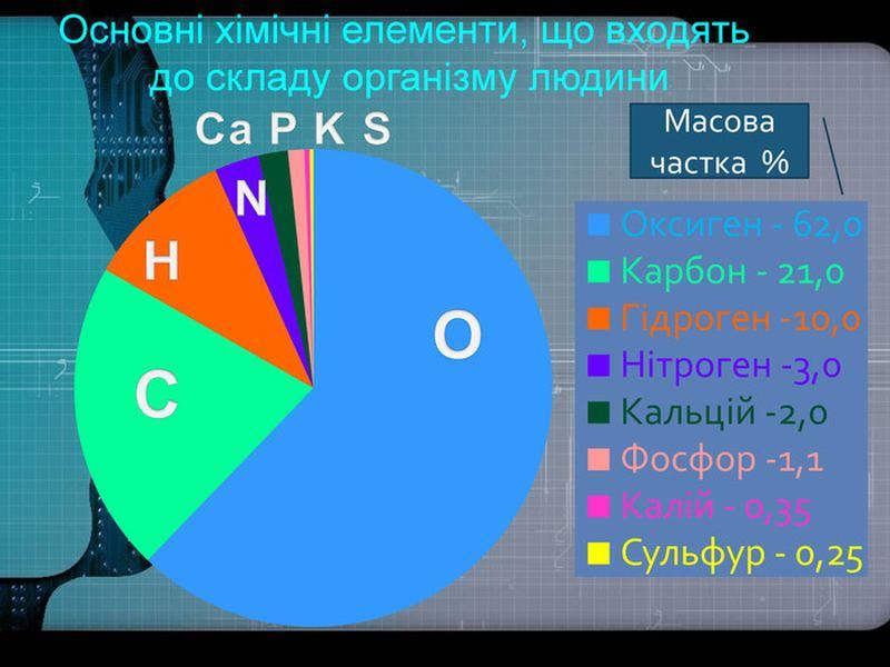 Найбільш поширені хімічні елементи людського організму