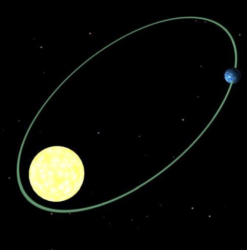 Обертання Землі навколо Сонця
