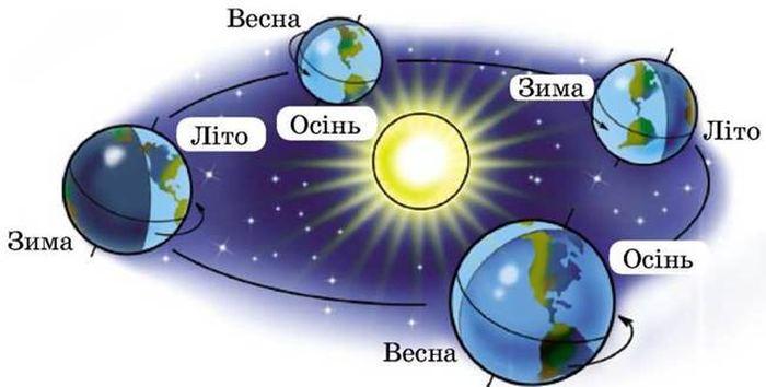 Обертання Землі навколо сонця і зміна пір року