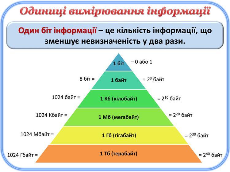 Одиниці вимірювання інформації