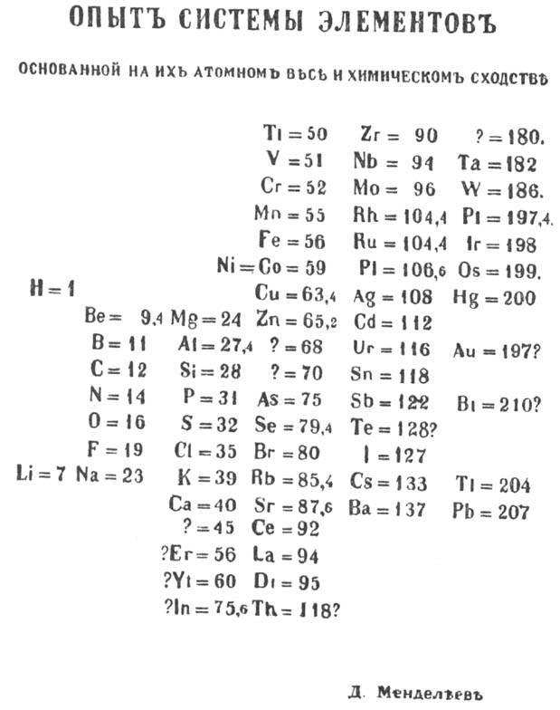 Оригінальний вигляд періодичної системи елементів за Менделеєвим, 1869 рік