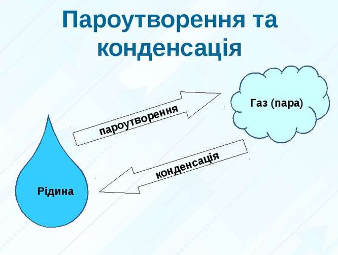 Пароутворення та конденсація - схема