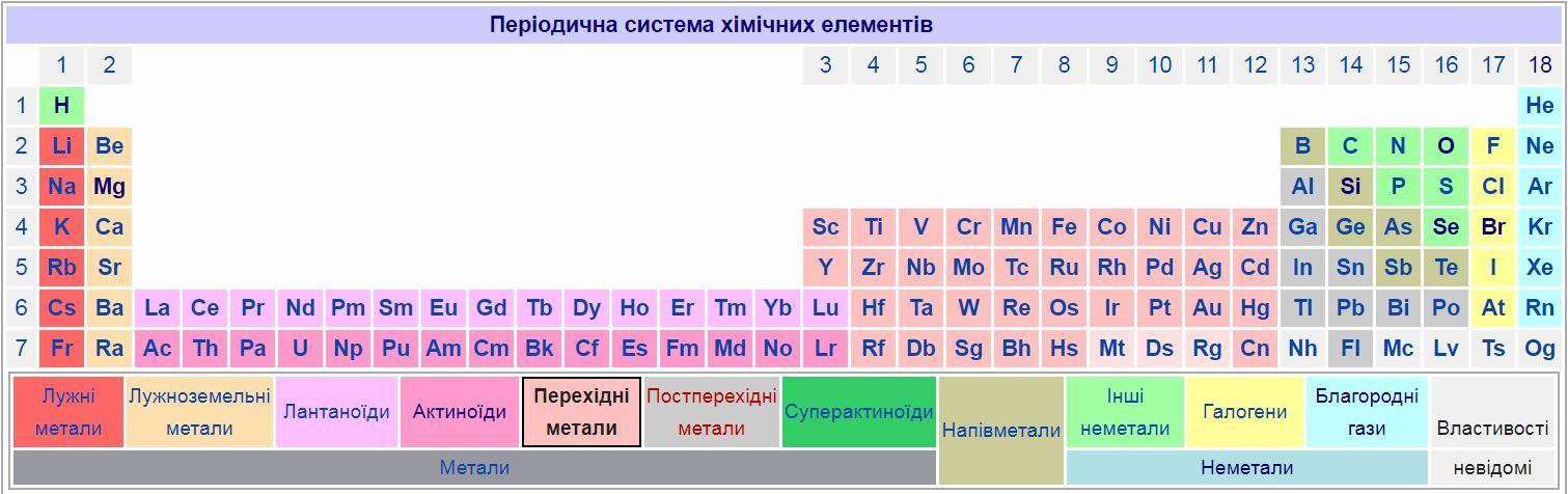 Перехідні метали в таблиці Менделєєва2