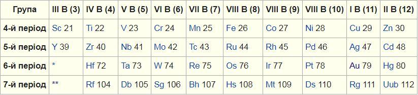 Перелік перехідних металів