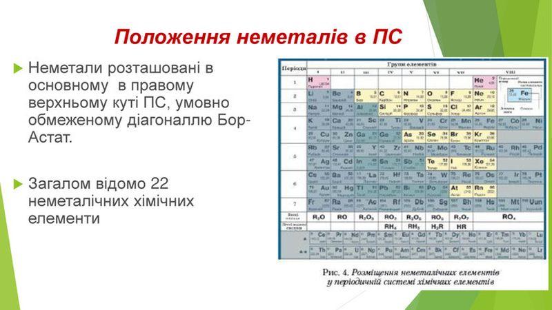 Положення неметалів в Періодичній системі хімічних елементів