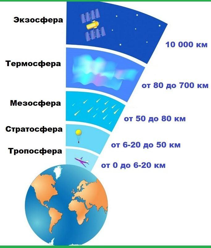 Повітряні шари Землі