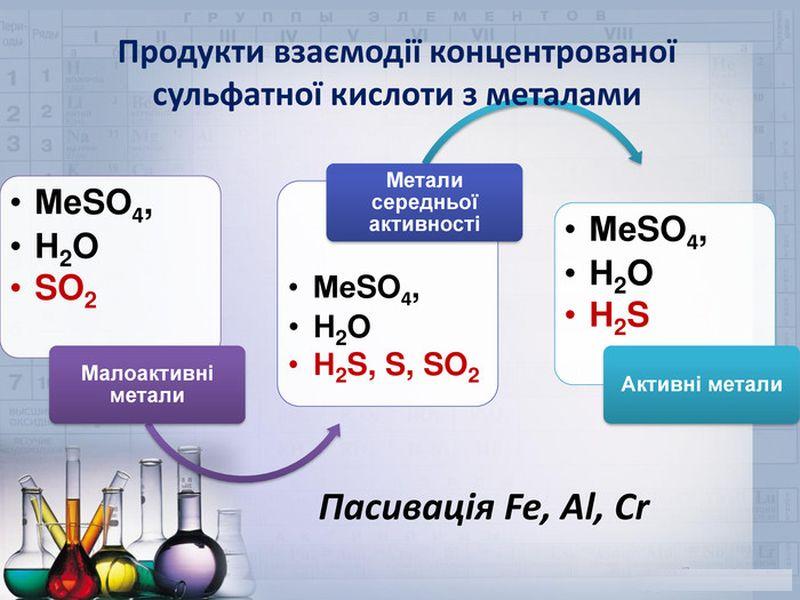 Продукти взаємодії концентрованої сульфатної кислоти з металами