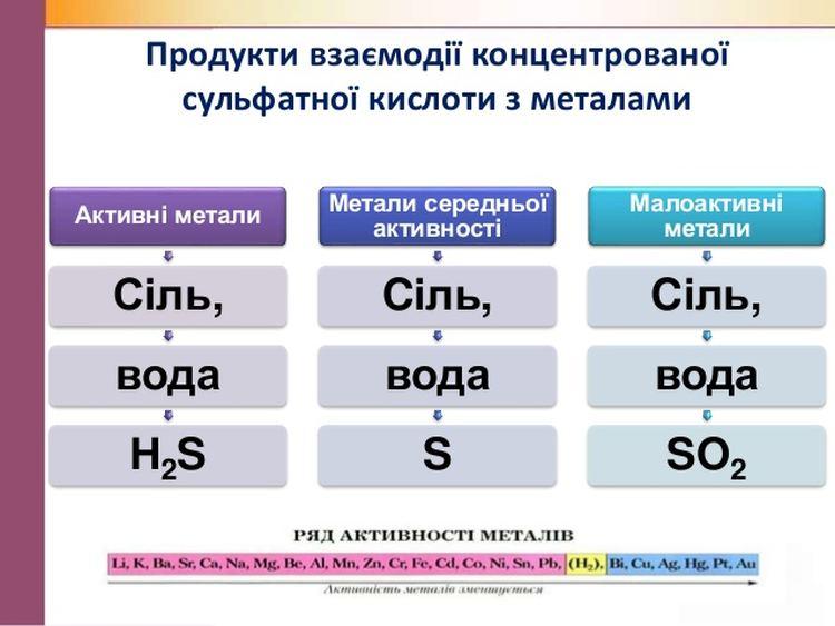 Продукти взаємодії сульфатної кислоти з металами