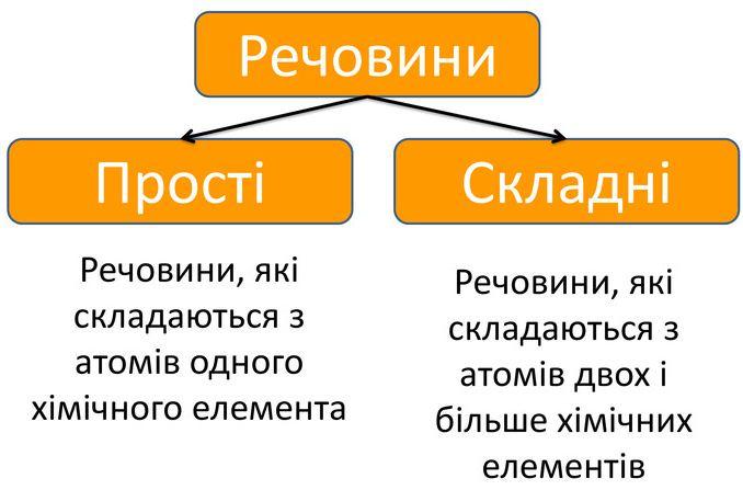 Прості і складні речовини