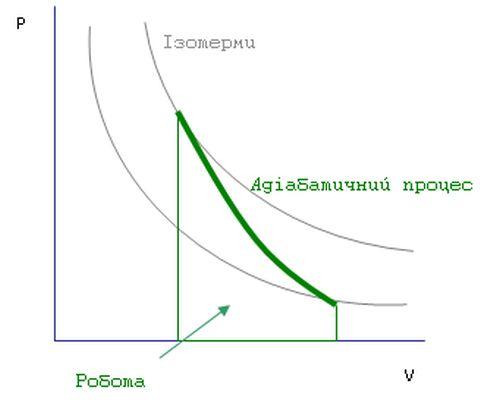 При адіабатичному розширенні внутрішня енергія робочого тіла повинна зменшуватись
