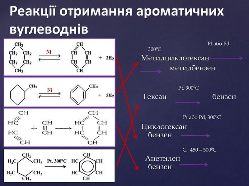 Реакції отримання ароматичних вуглеводнів