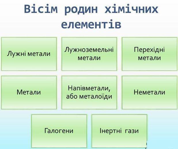 Родини хімічних елементів
