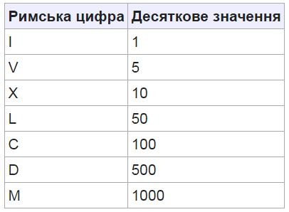 Римська система числення
