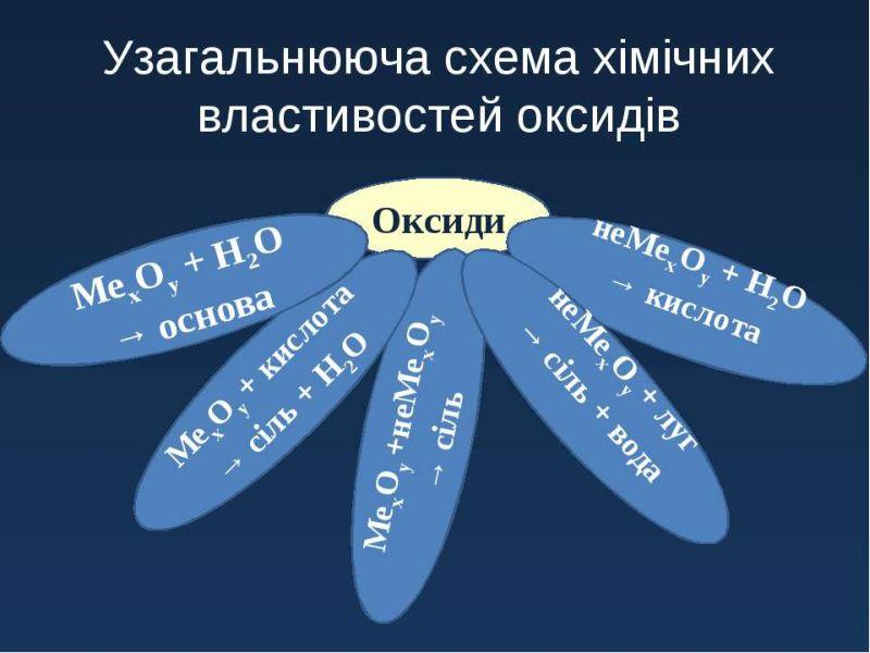 Схема хімічних властивостей оксидів