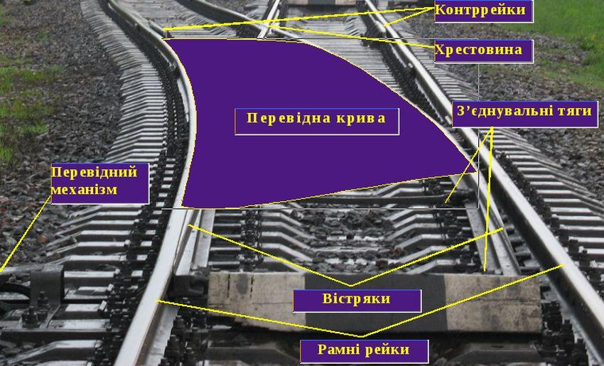 Схема стрілочних переводів