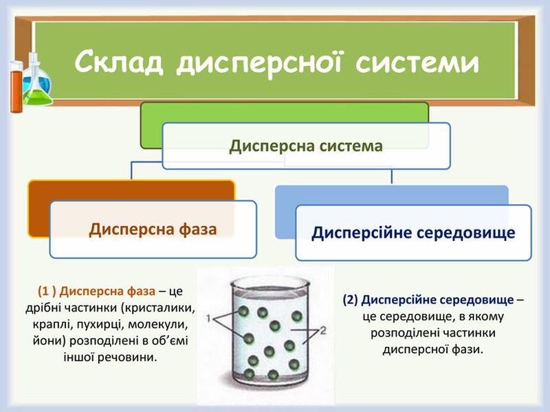 Склад дисперсної системи