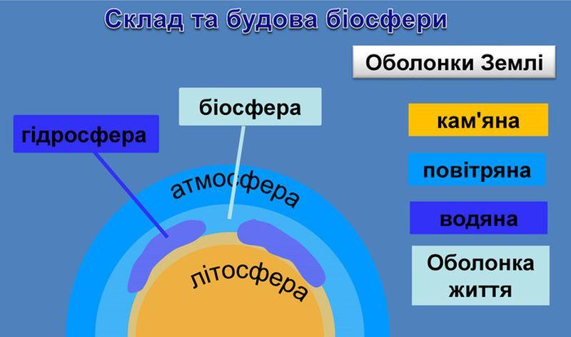 Склад та будова біосфери