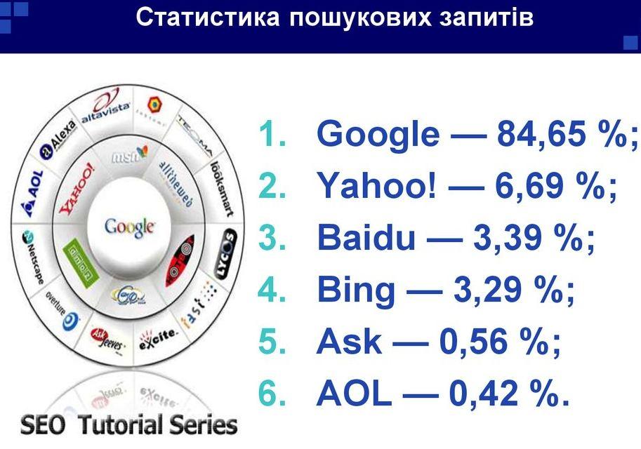 Статистика пошукових запитів