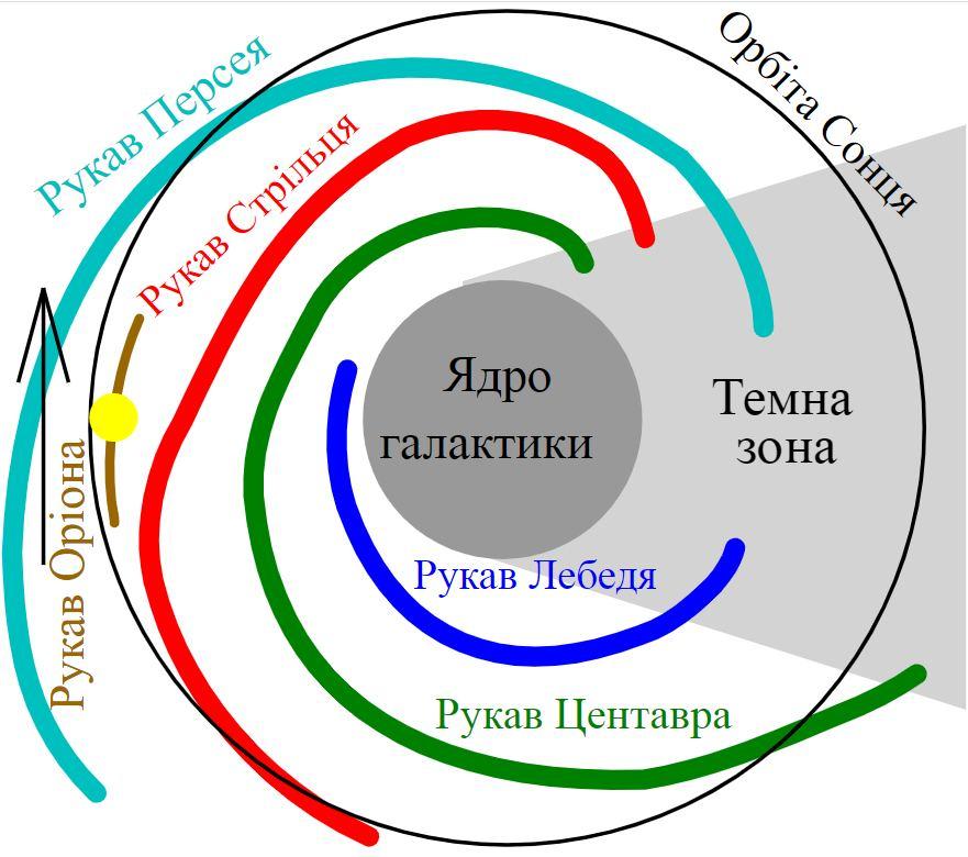 Структура Чумацького Шляху. Розташування Сонячної системи позначено великою жовтою точкою