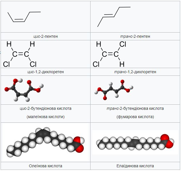 Структура формула цис-транс ізомерів