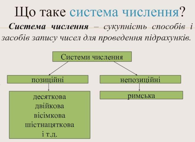 Системи числення - визначення