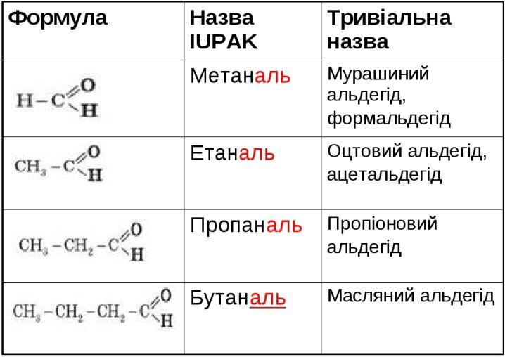 Таблиця альдегідів