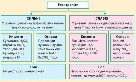 Таблиця електролітів