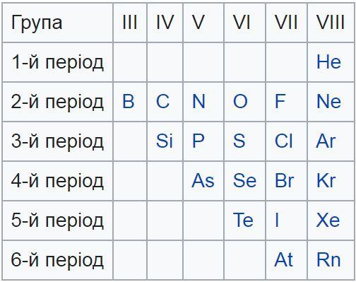 Таблиця неметалів