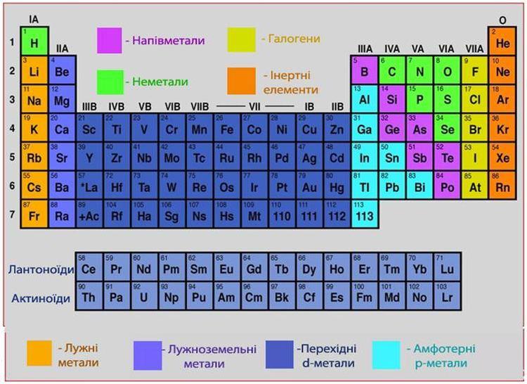 Таблиця перехідних металів