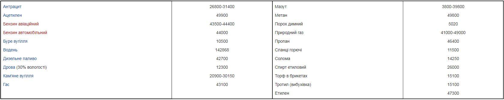 Таблиця питомої теплоти згоряння палива