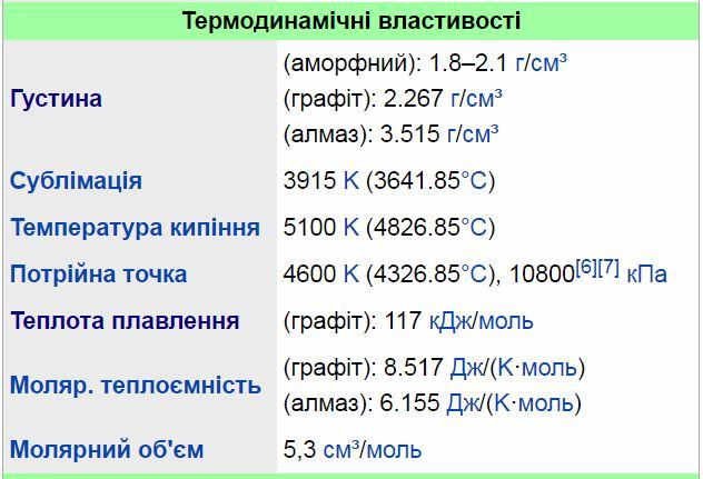 Термодинамічні властивості вуглецю
